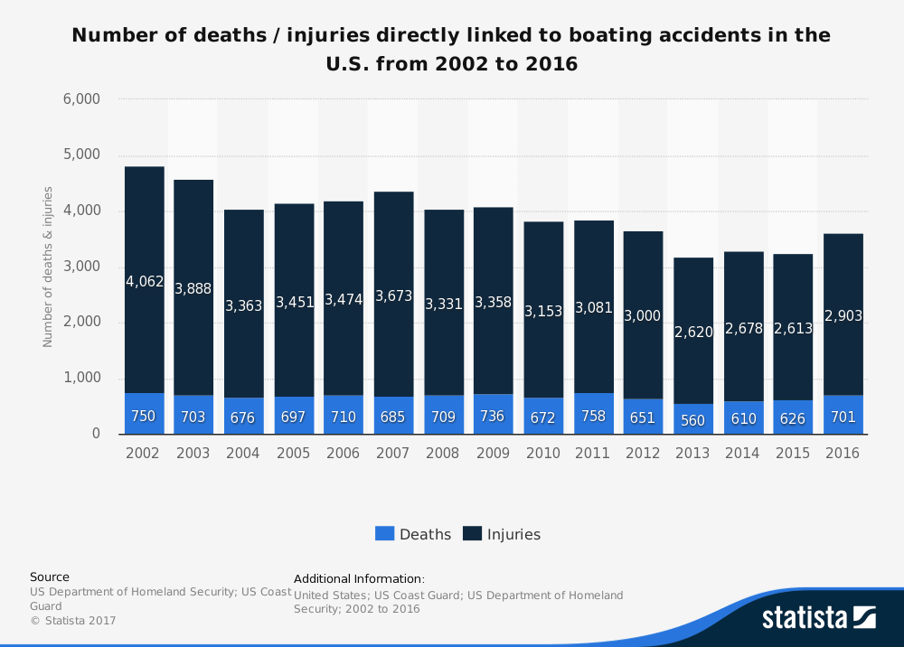 Top Causes of Boat Accidents - Statistic