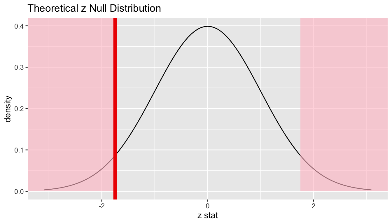 B Inference Examples | Statistical Inference via Data Science