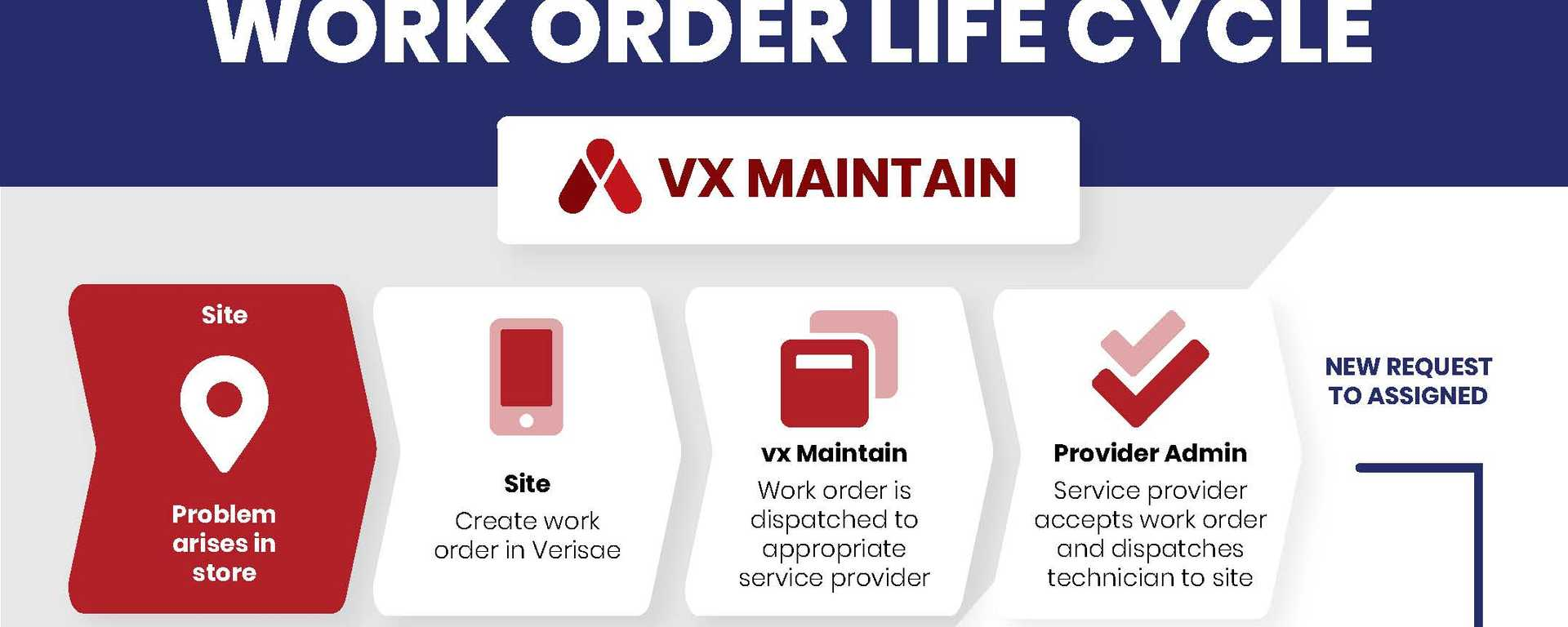 Accruent - Resources - Infographics - Work Order Life Cycle - Hero