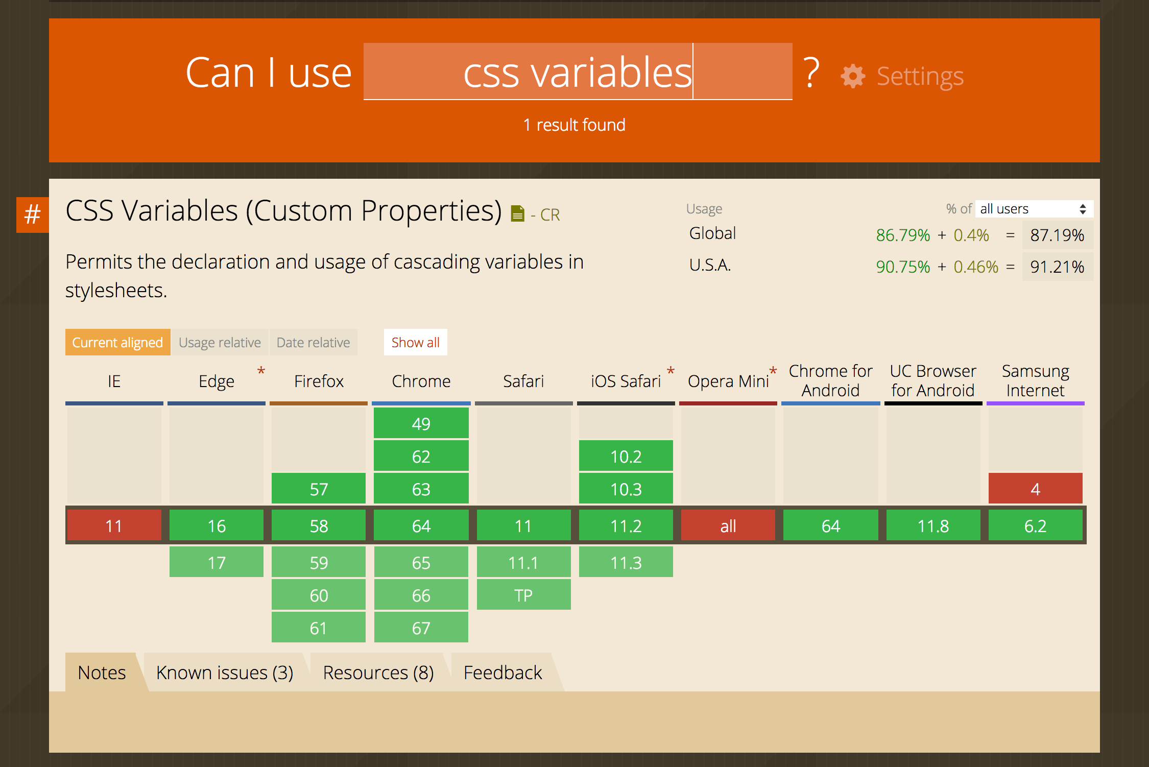 CanIUse.com screenshot showing global support for custom CSS properties (CSS variables) at around 90%