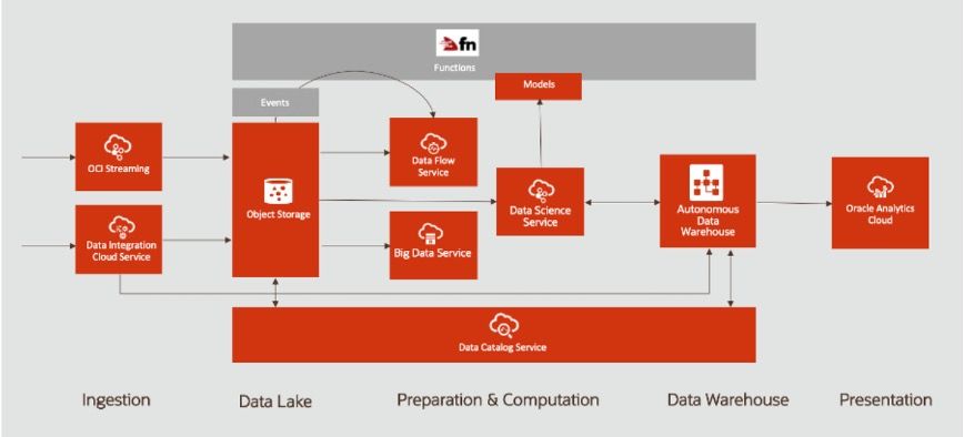 Serverless and Big Data, Oracle