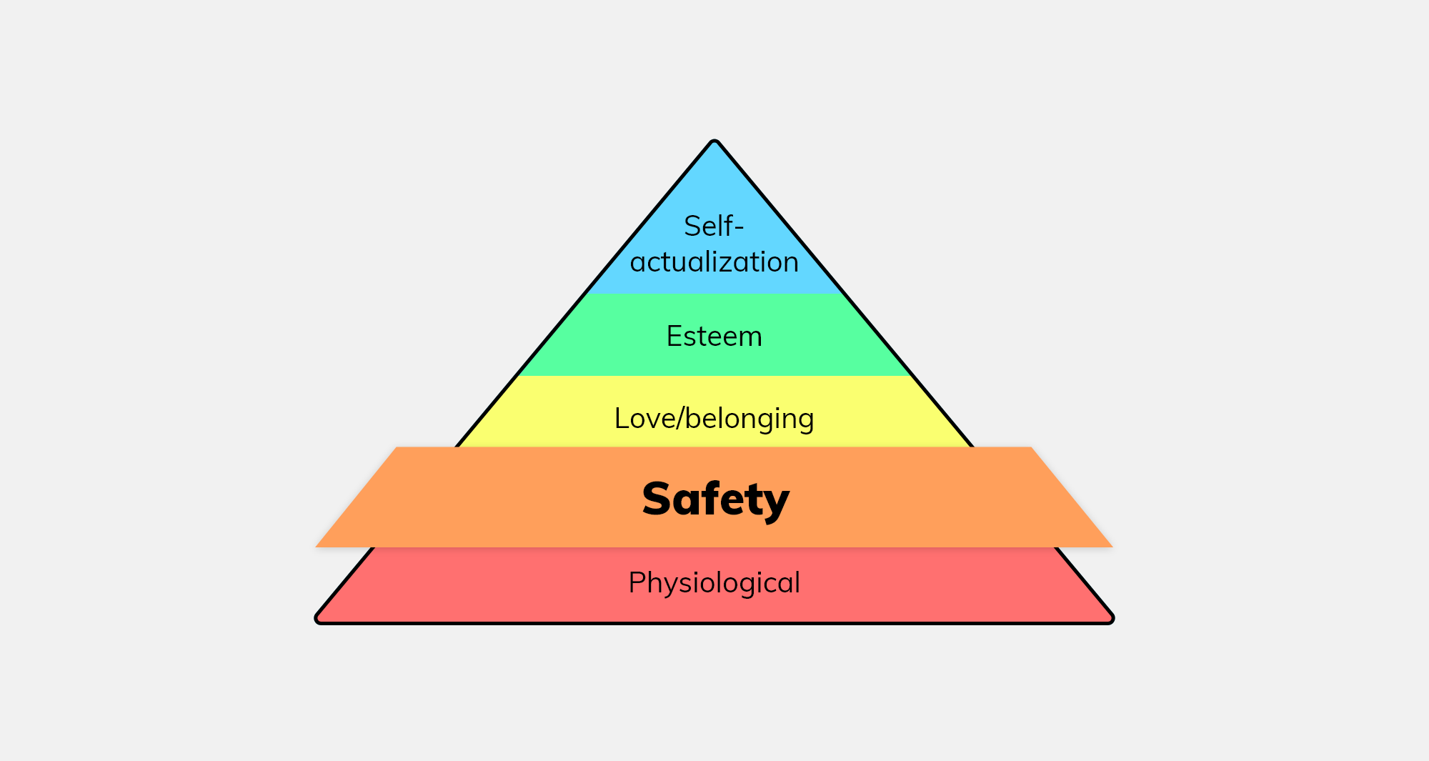 Maslow's hierarchy of needs, going from the tip: self-actualization, esteem, love/belonging, safety (emphasized), and physiological.