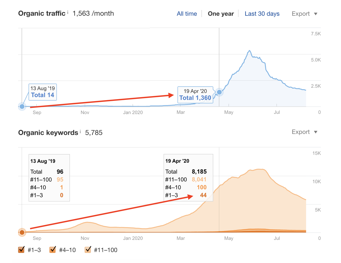 Organic traffic and keywords from Aug 19, 2019, to Apr 19, 2020.