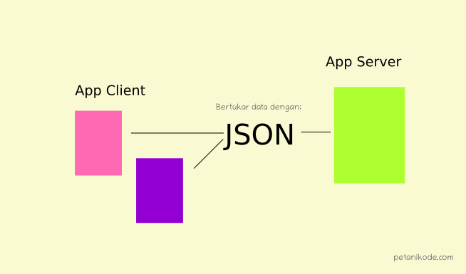 Exchange data between applications with JSON