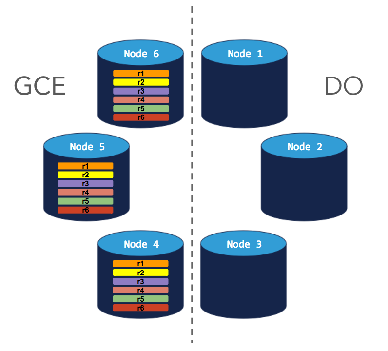 Migrate to GCE