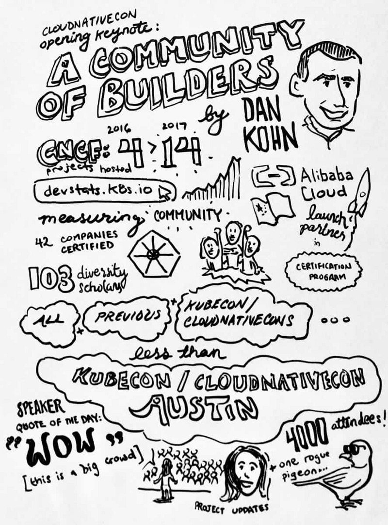 Dan Romlein's KubeCon + CloudNativeCon 2017 Sketch Notes