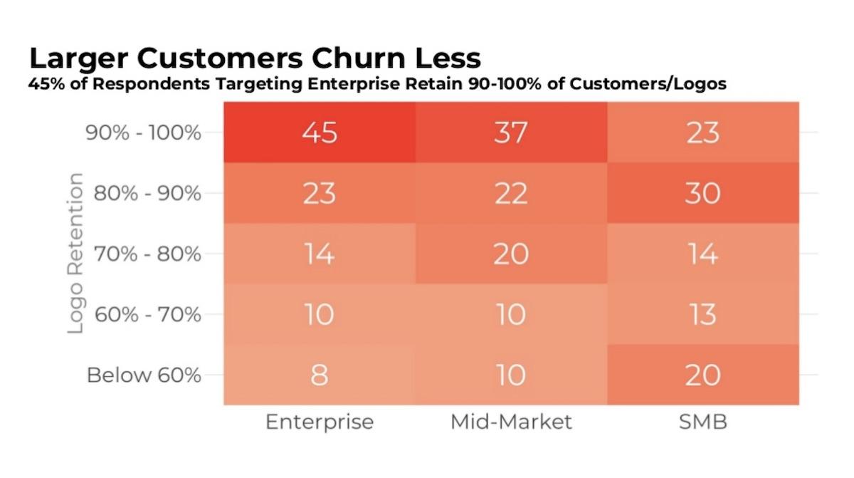 Enterprise churn is lower
