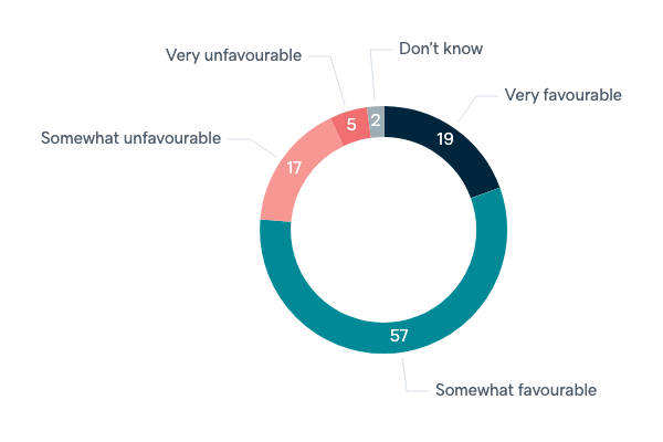 Opinions of Americans - Lowy Institute Poll 2020
