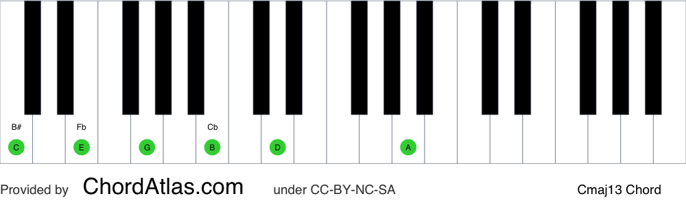 Piano chord chart for the C major thirteenth chord (Cmaj13). The notes C, E, G, B, D and A are highlighted.