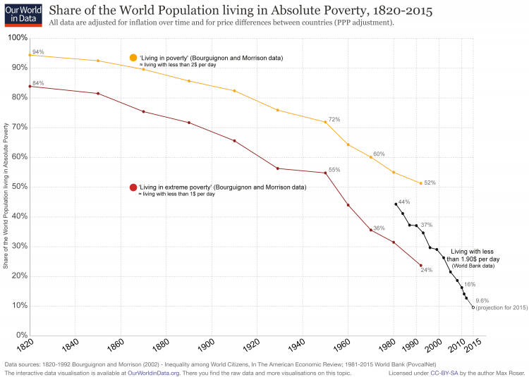 World-Poverty-Since-1820