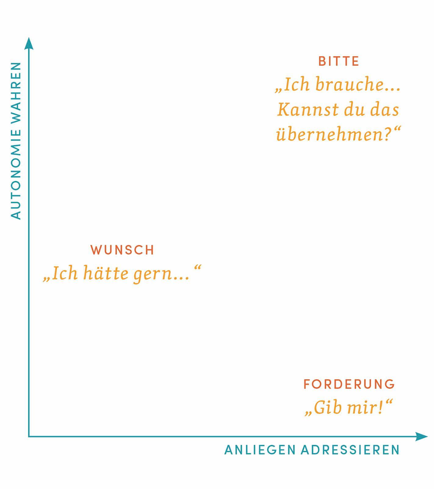 Sprache der Arbeit - Graph