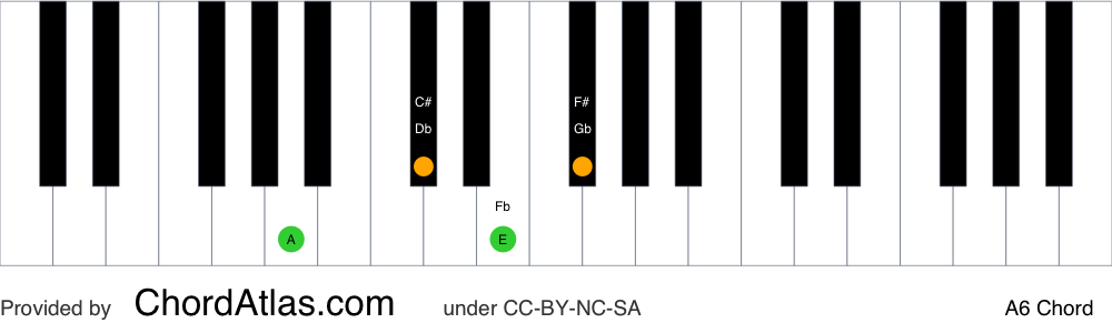 Piano chord chart for the A sixth chord (A6). The notes A, C#, E and F# are highlighted.