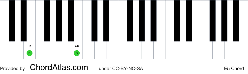 Piano chord chart for the E fifth chord (E5). The notes E and B are highlighted.