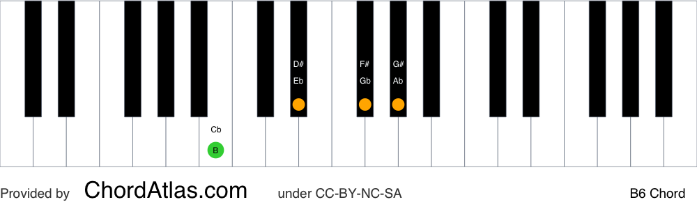 Piano chord chart for the B sixth chord (B6). The notes B, D#, F# and G# are highlighted.