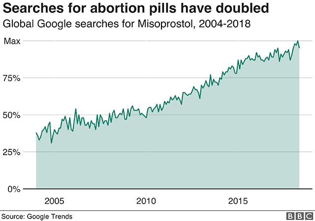 searches-for-abortion-pills