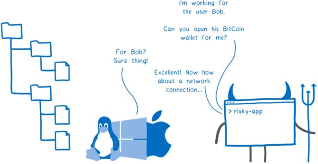 悪いアプリケーション「ボブによって実行されているんだが、彼のビットコインのウォレットを開いてくれないか?」カーネル「ボブ? お任せあれ!」悪いアプリケーション「素晴らしい! それじゃあネットワーク接続を...」