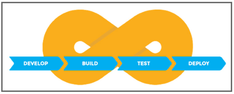 The common pitfalls in DevOps are manual testing, manual deployment, and manual issue tracking.