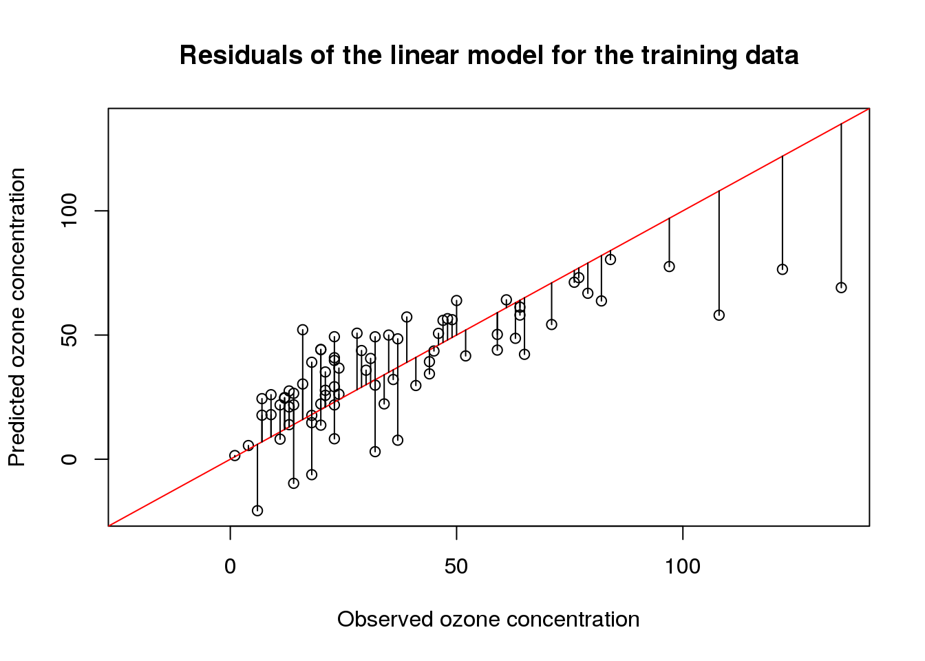 Interpreting Linear Prediction Models
