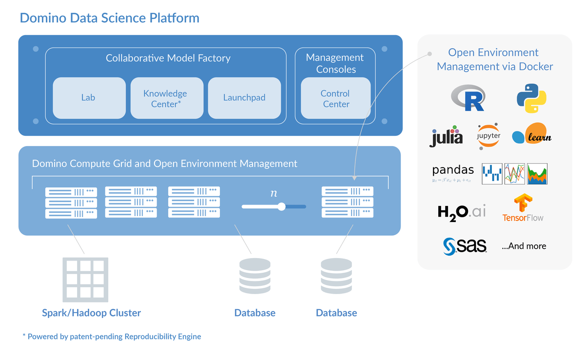 Data science platform in the cloud
