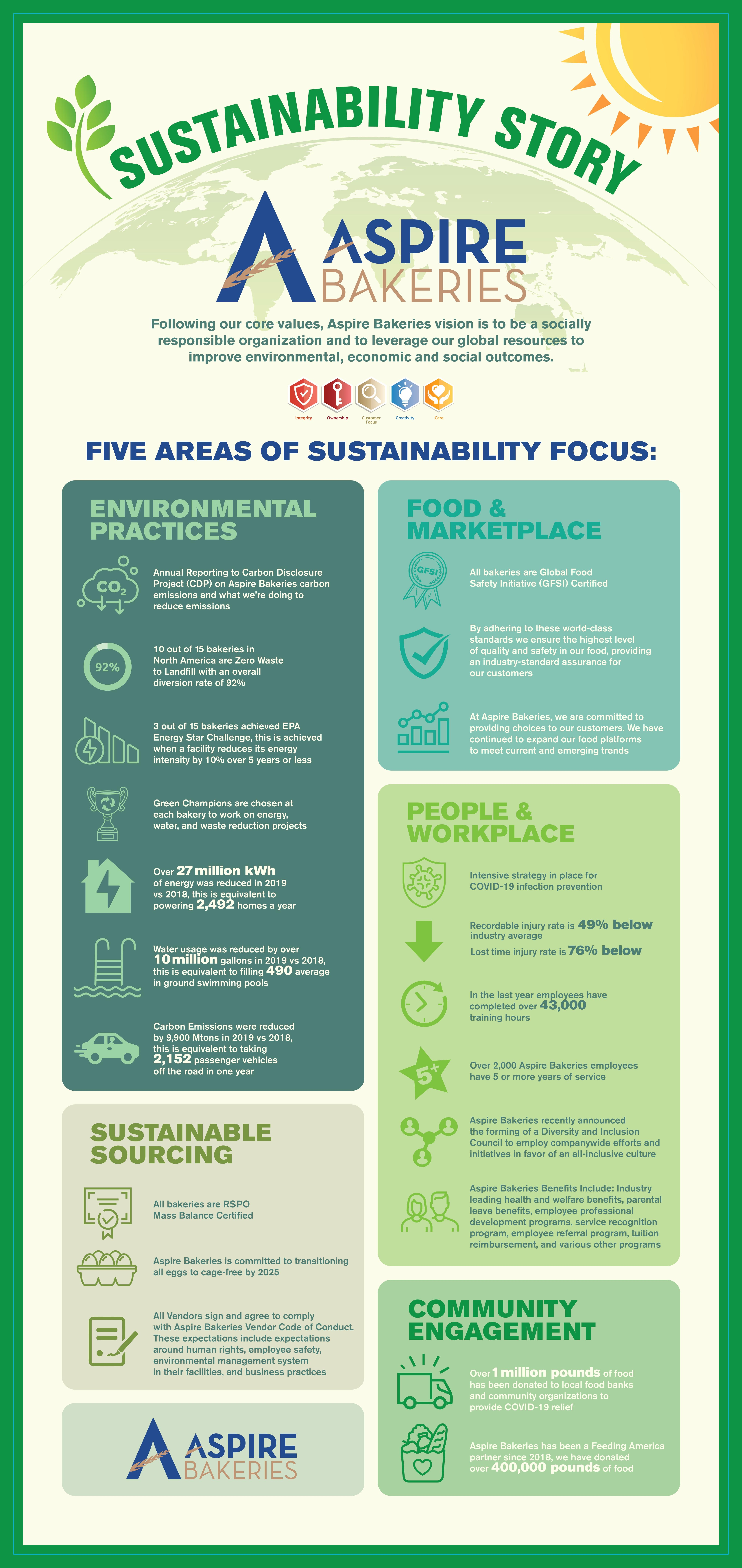 Five Focus Areas of Our Sustainability Strategy