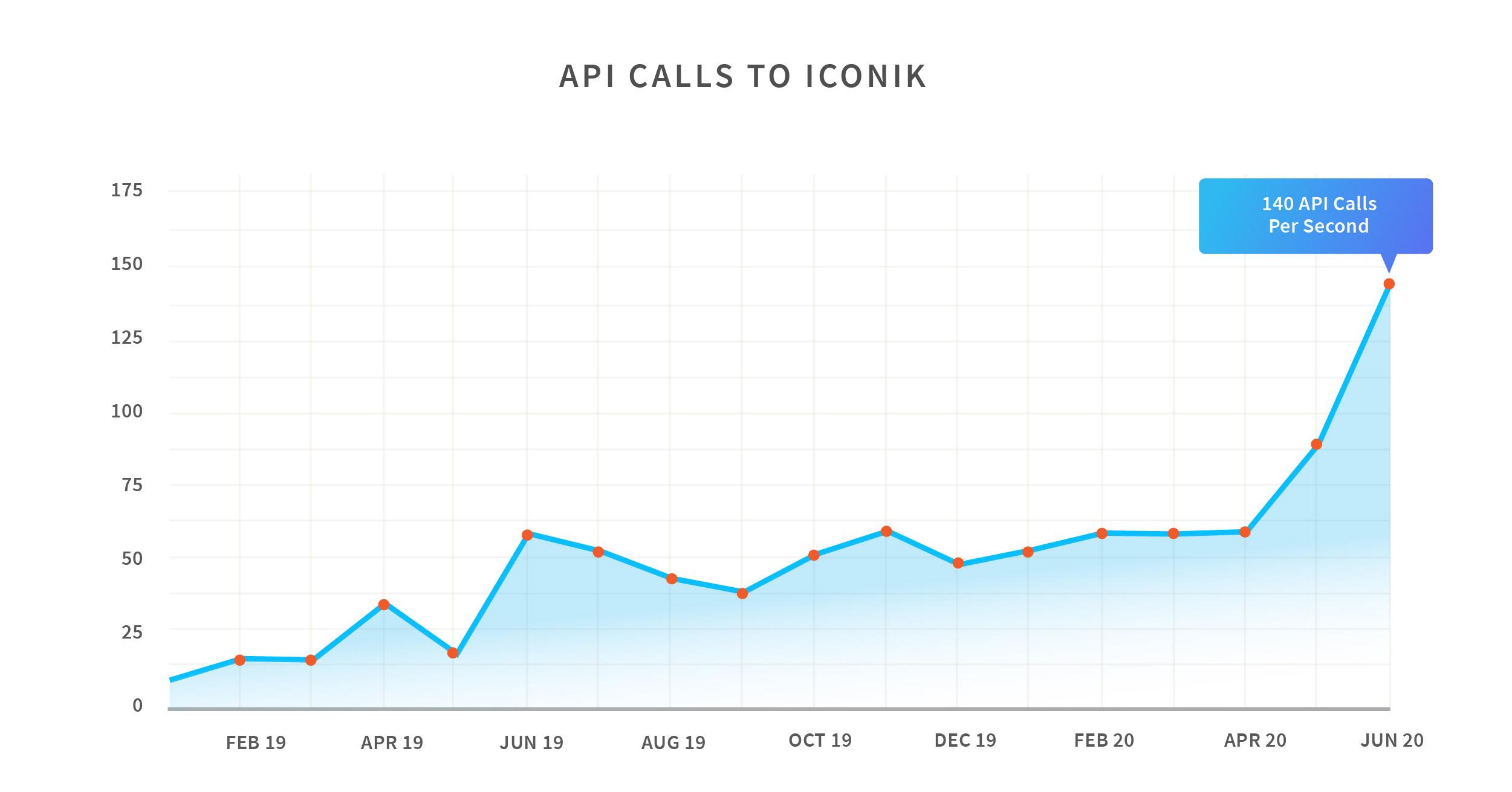 API Calls to iconik