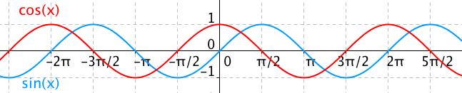 Funkce sinus a cosinus jsou jen posunuté o \pi/2
