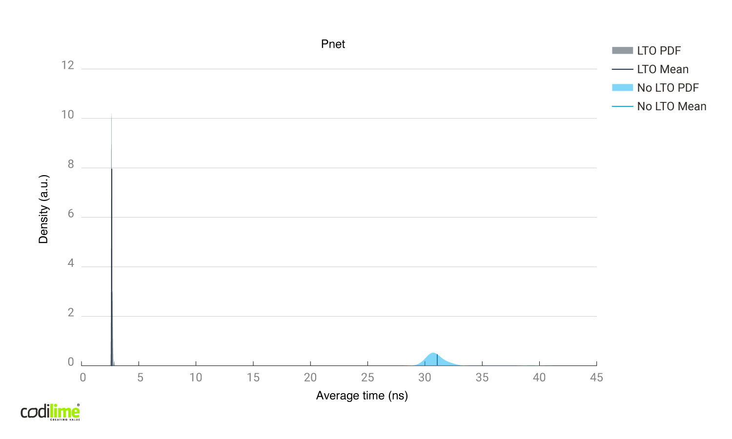 Link time optimizations enabled vs disabled using Pnet library.