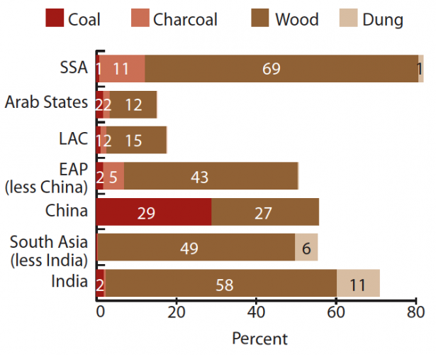 Share of population relying on different types of solid fuels for cooking by developing regions, 2007 – UNDP & WHO (2009)0