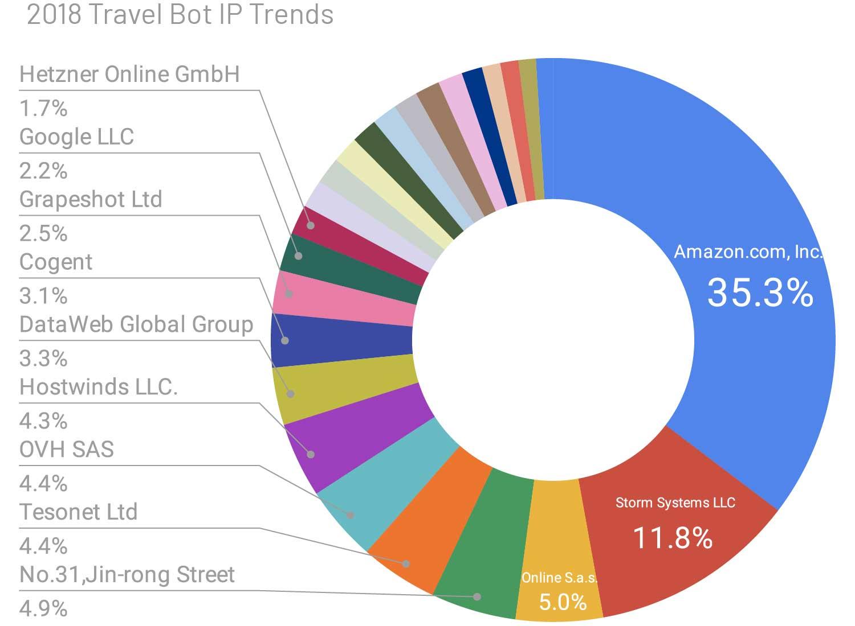 Travel bot IP trends