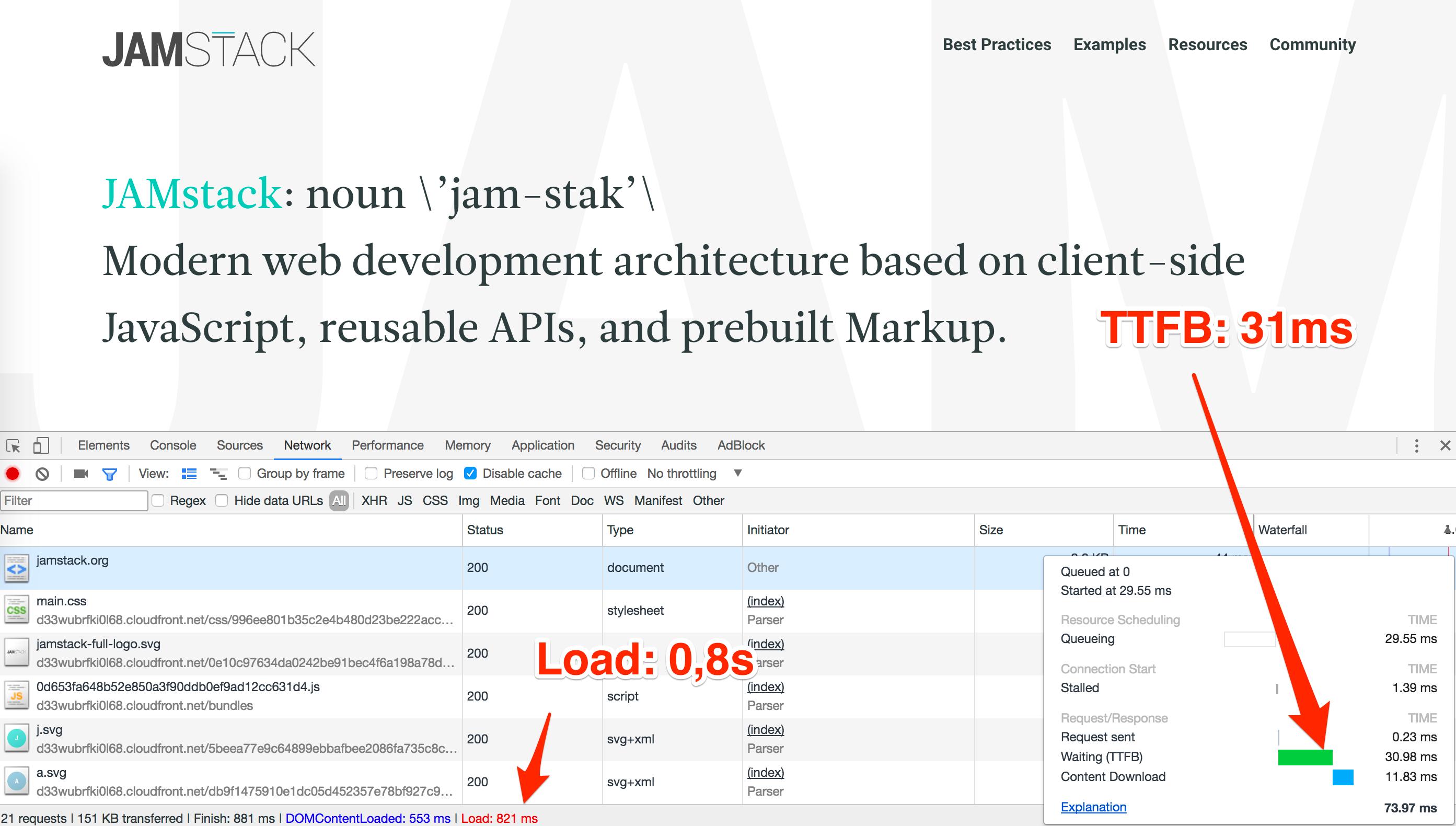 JAMstack sites load fast