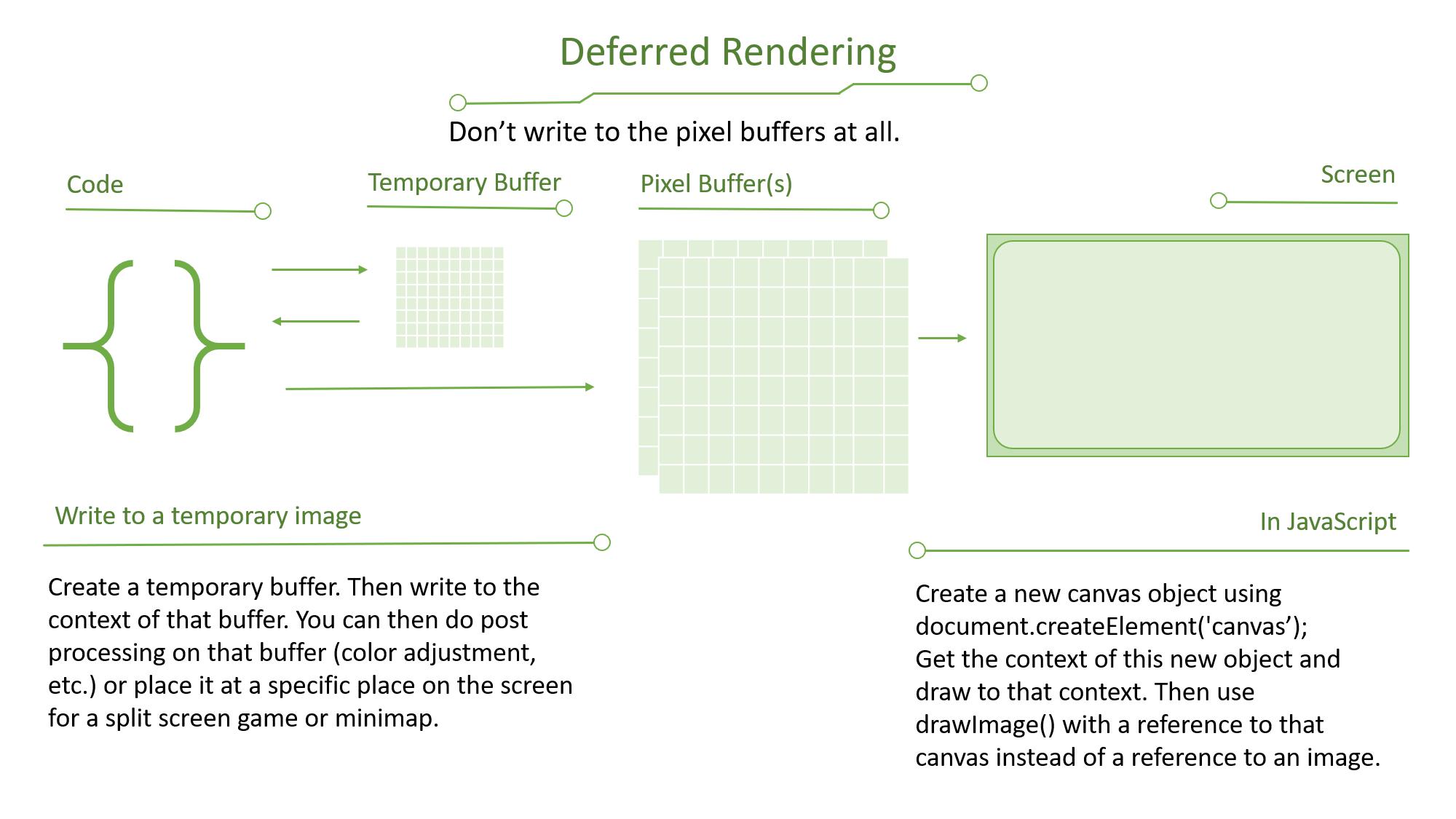 DeferredRendering