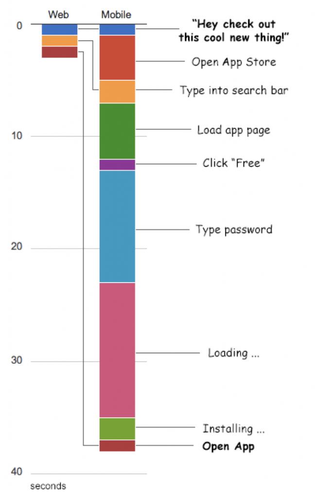 Web vs. Mobile apps