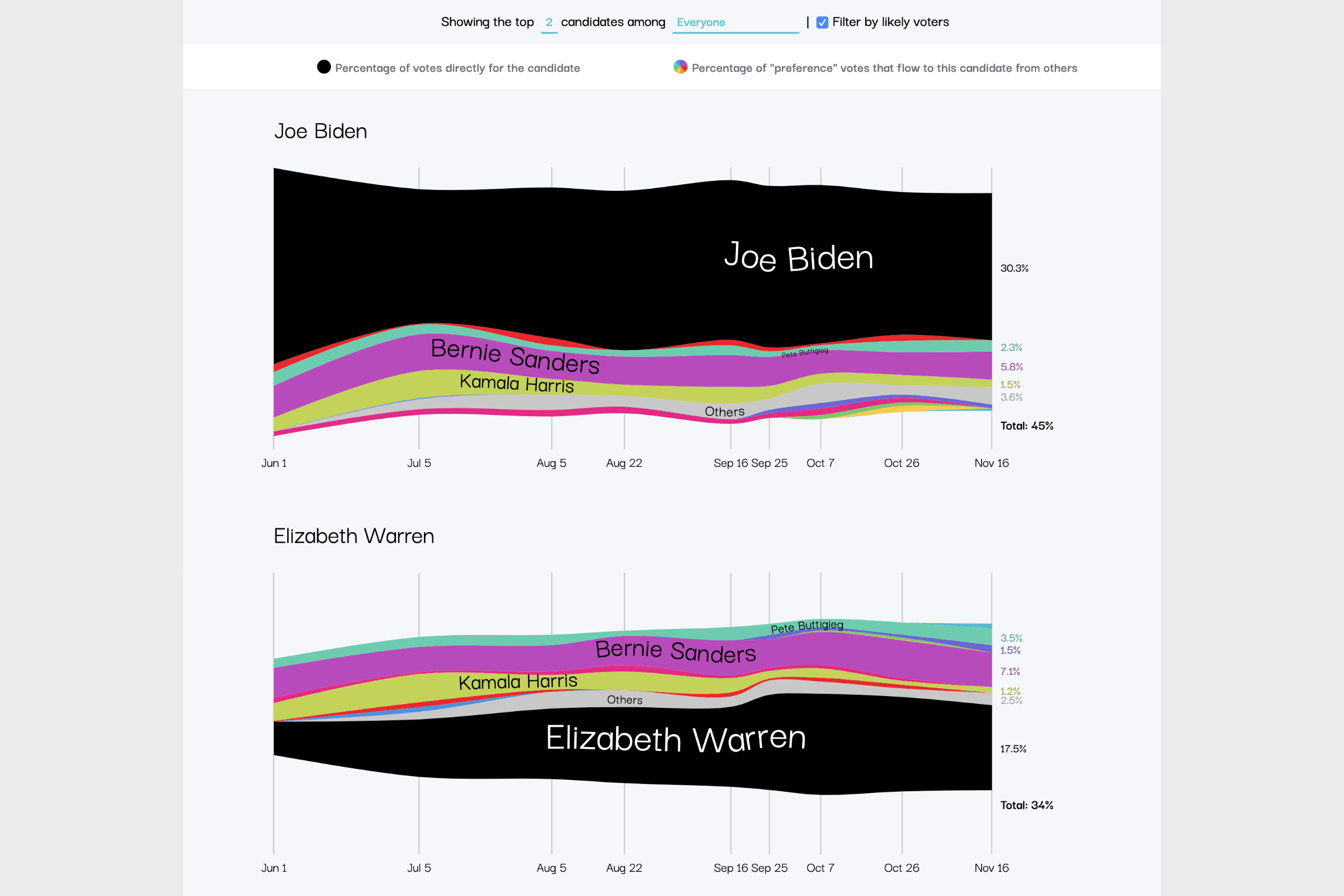 The Streamgraph that reveals the polling results over time