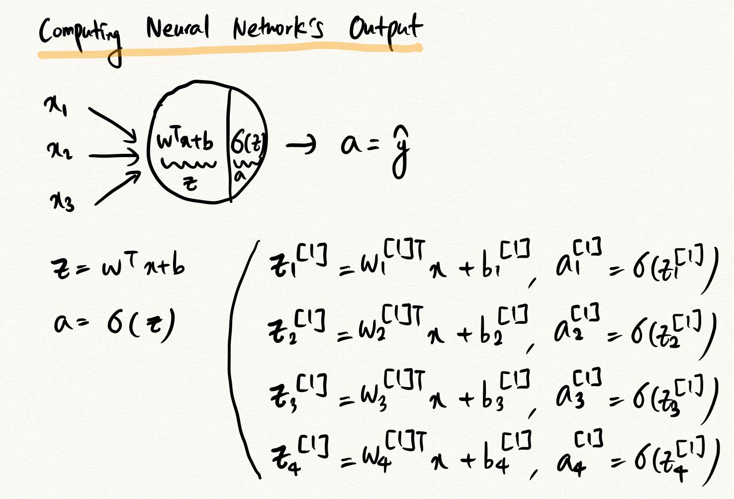 shallow-neural-network
