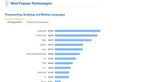javascript popularity stackoverflow
