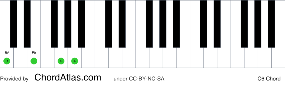 Piano chord chart for the C sixth chord (C6). The notes C, E, G and A are highlighted.