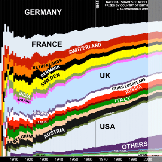 Evolution of nobel prize shares by country of birth