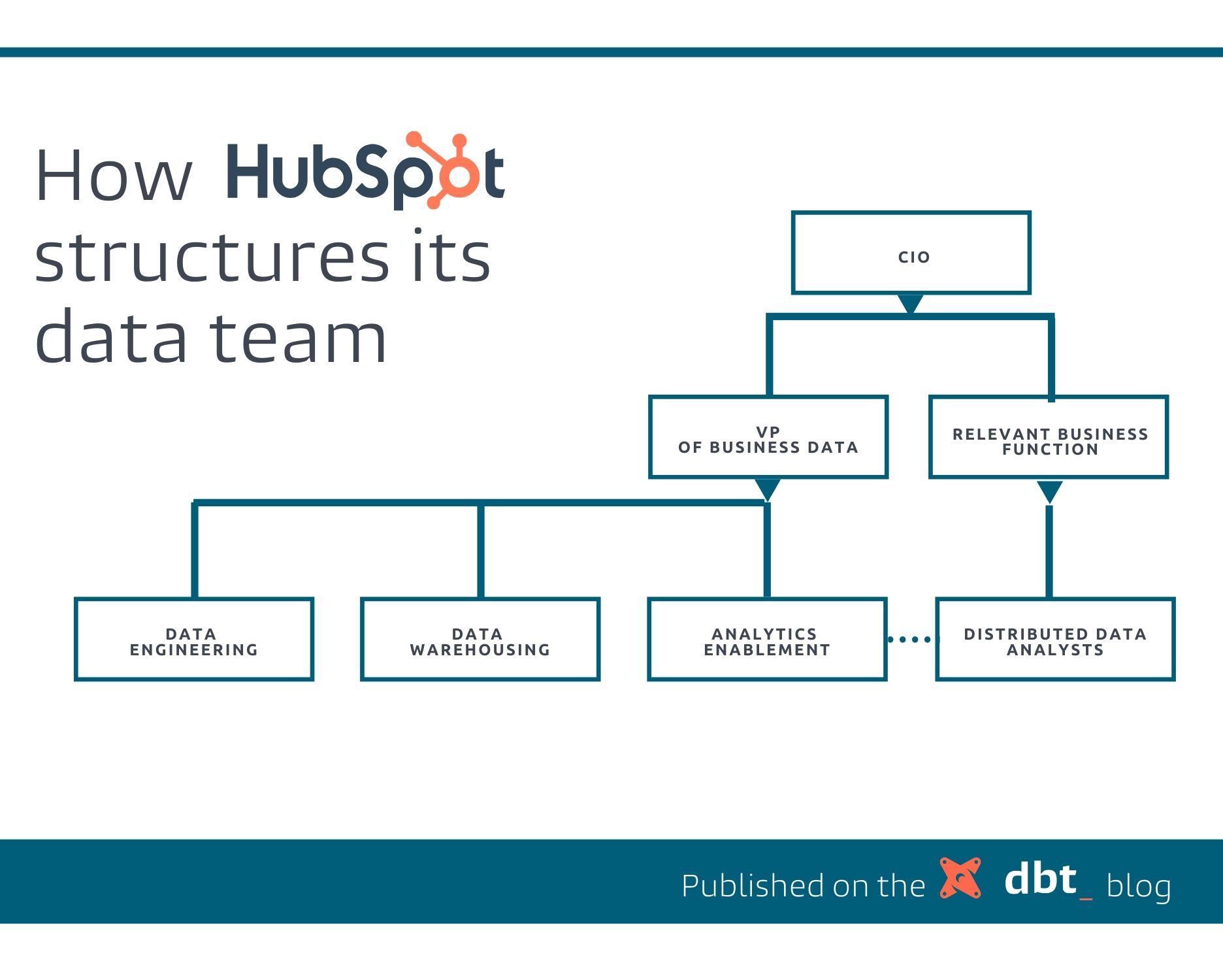 HubSpot's data team org structure