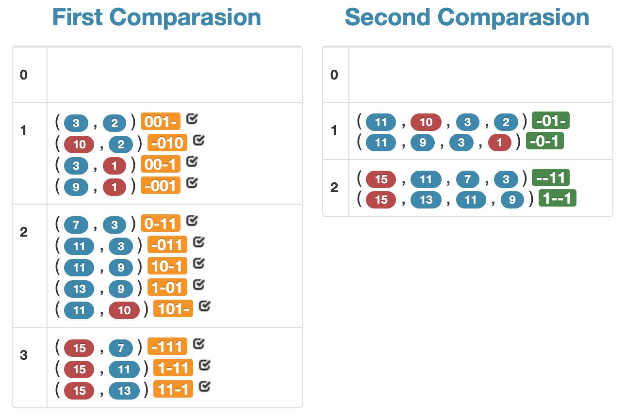 Steps 2 & 3: Comparisons