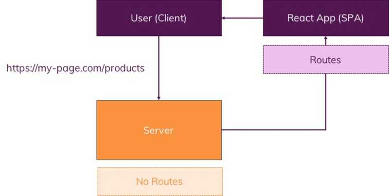 React stores the routes, not the server