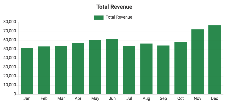 Custom QuickBooks chart showing Total Revenue