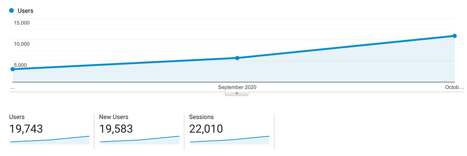 Traffic Data from our Analytics - 10k+ visitors per month