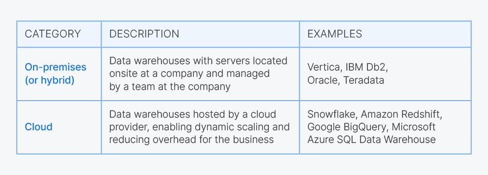 Comparing on-premises vs. cloud hosting platform