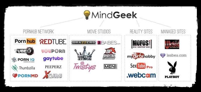 MindGeek Network
