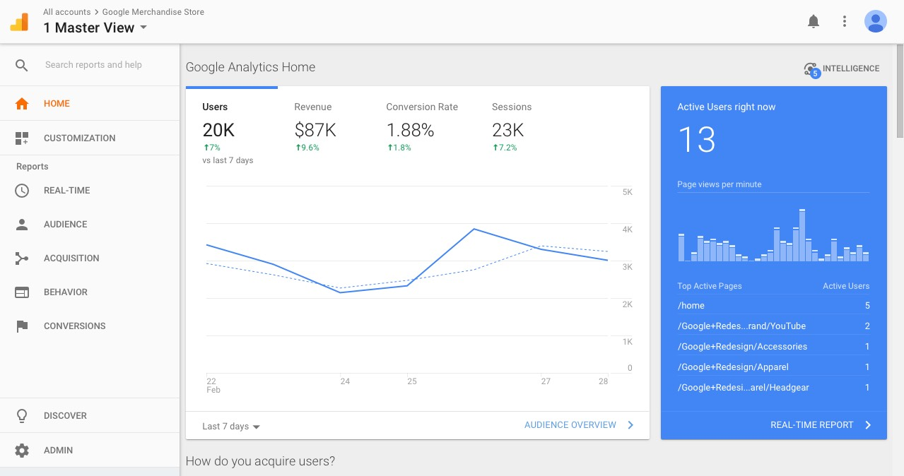 Google Analytics Dashboard Home
