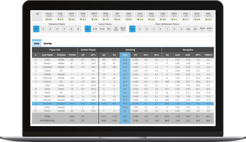 Hudl Volleymetrics data screen