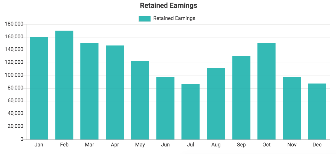 Custom QuickBooks chart showing Retained Earnings