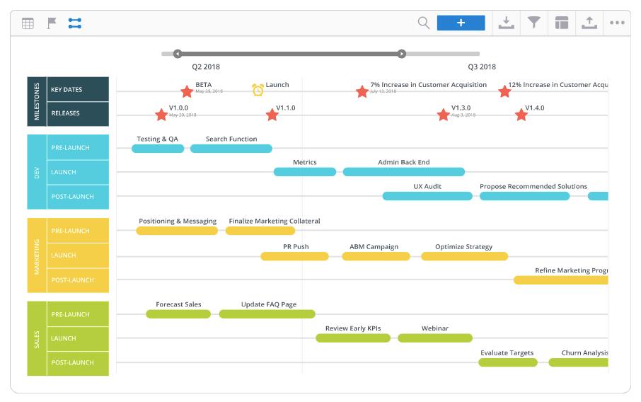 Product launch roadmap
