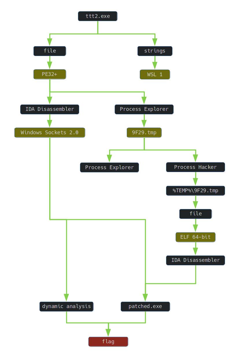 aardvark graph