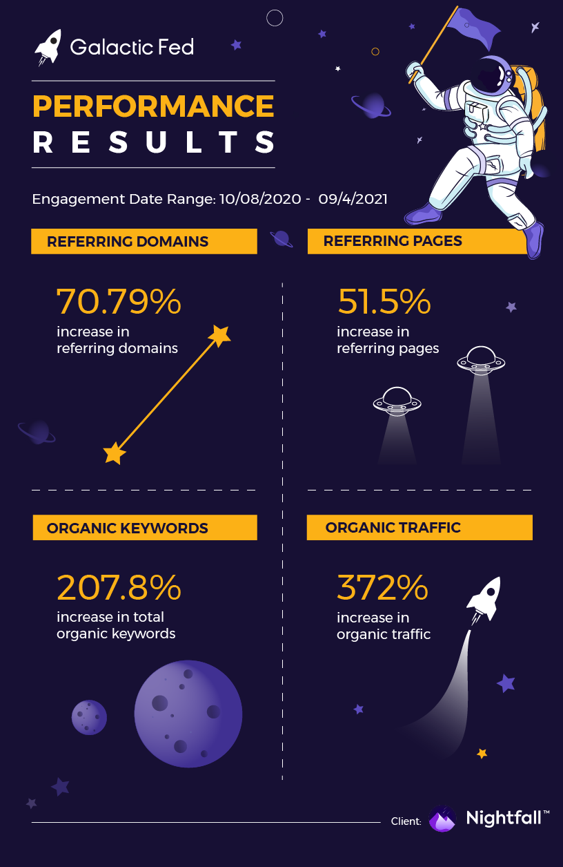 Nightfall Infographic of the Galactic Fed performance results.